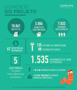 Números do projeto