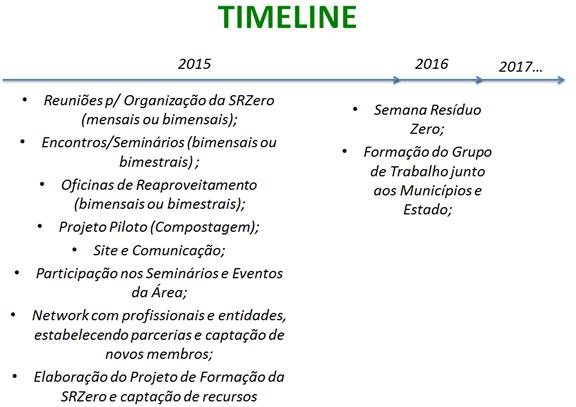 Timeline SRZ